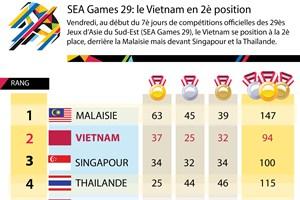 [Infographie] SEA Games 29: le Vietnam en 2è position