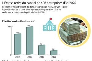 L'Etat se retire du capital de 406 entreprises d'ici 2020