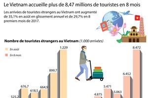 Le Vietnam accueille plus de 8,47 millions de touristes en 8 mois