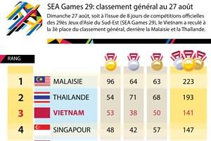 SEA Games 29: classement général au 27 août