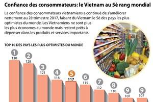 [Infographie] Confiance des consommateurs: le Vietnam au 5è rang mondial