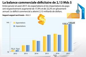 [Infographie] La balance commerciale déficitaire de 2,13 Mds $