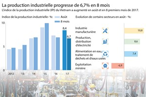 La production industrielle progresse de 6,7% en 8 mois