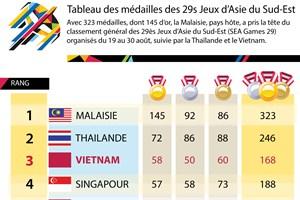Tableau des médailles des 29s Jeux d'Asie du Sud-Est