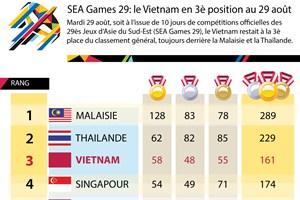 SEA Games 29: le Vietnam en 3è position au 29 août
