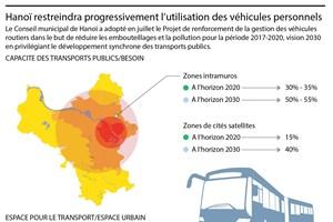 Hanoï: restriction des véhicules personnels, priorité aux transports publics