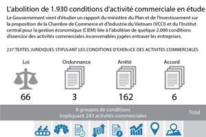 L'abolition de 1.930 conditions d'activité commerciale en étude
