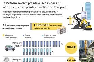 [Infographie] Près de 48 Mds $ dans 37 infrastructures de pointe en matière de transport