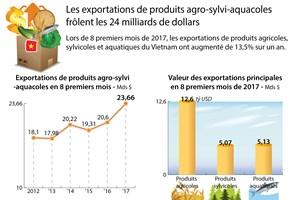 Les exportations de produits agro-sylvi-aquacoles frôlent les 24 Mds $