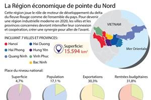 La Région économique de pointe du Nord