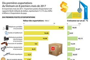 Dix premières exportations du Vietnam en 8 premiers mois de 2017