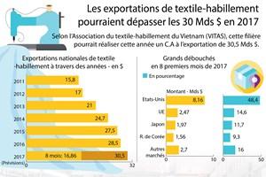 [Infographie] Les exportations de vêtements pourraient dépasser les 30 Mds $ en 2017