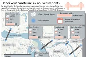 [Infographie] Hanoï veut construire six nouveaux ponts routiers