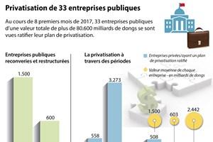 Privatisation de 33 entreprises publiques