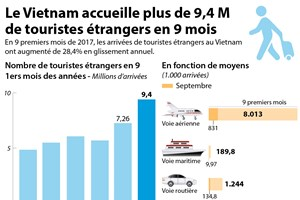 Le Vietnam accueille plus de 9,4 M de touristes étrangers en 9 mois