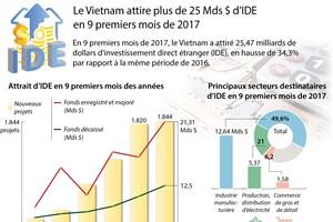 Le Vietnam attire plus de 25 Mds $ d'IDE en 9 premiers mois de 2017