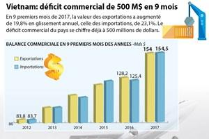 Le Vietnam déplore un déficit commercial de 500 millions de dollars en 9 mois