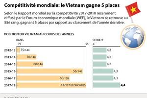 Compétitivité mondiale: le Vietnam gagne 5 places
