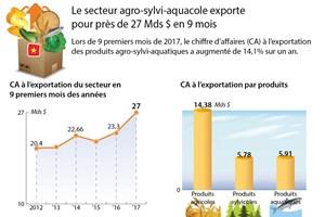 Le secteur agro-sylvi-aquacole exporte pour près de 27 Mds $ en 9 mois