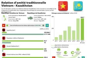 Relation d'amitié traditionnelle Vietnam-Kazakhstan