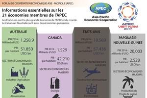 Les informations essentielles sur les 21 économies membres de l'APEC