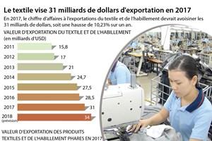 Le textile vise 31 milliards de dollars d'exportation en 2017
