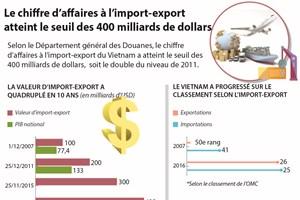 Le chiffre d'affaires à l'import-export atteint le seuil des 400 milliards de dollars