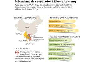Mécanis de coopération Mékong-Lancang