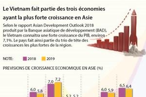 Le Vietnam fait partie des trois économies ayant la plus forte croissance en Asie
