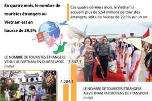 Le nombre de touristes étrangers au Vietnam en hausse de 29,5% en quatre mois