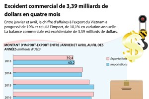 Excédent commercial de 3,39 milliards de dollars en quatre mois