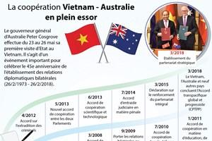 La coopération Vietnam - Australie en plein essor