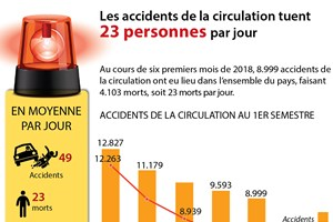 Les accidents de la circulation tuent 23 personnes par jour