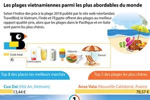 Les plages vietnamiennes parmi les plus abordables du monde